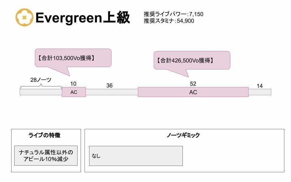 【スクスタ】Evergreen上級攻略情報まとめ