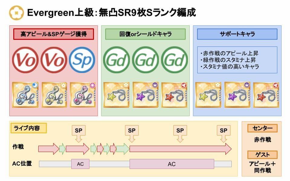 【スクスタ】Evergreen上級Sランクおすすめ編成