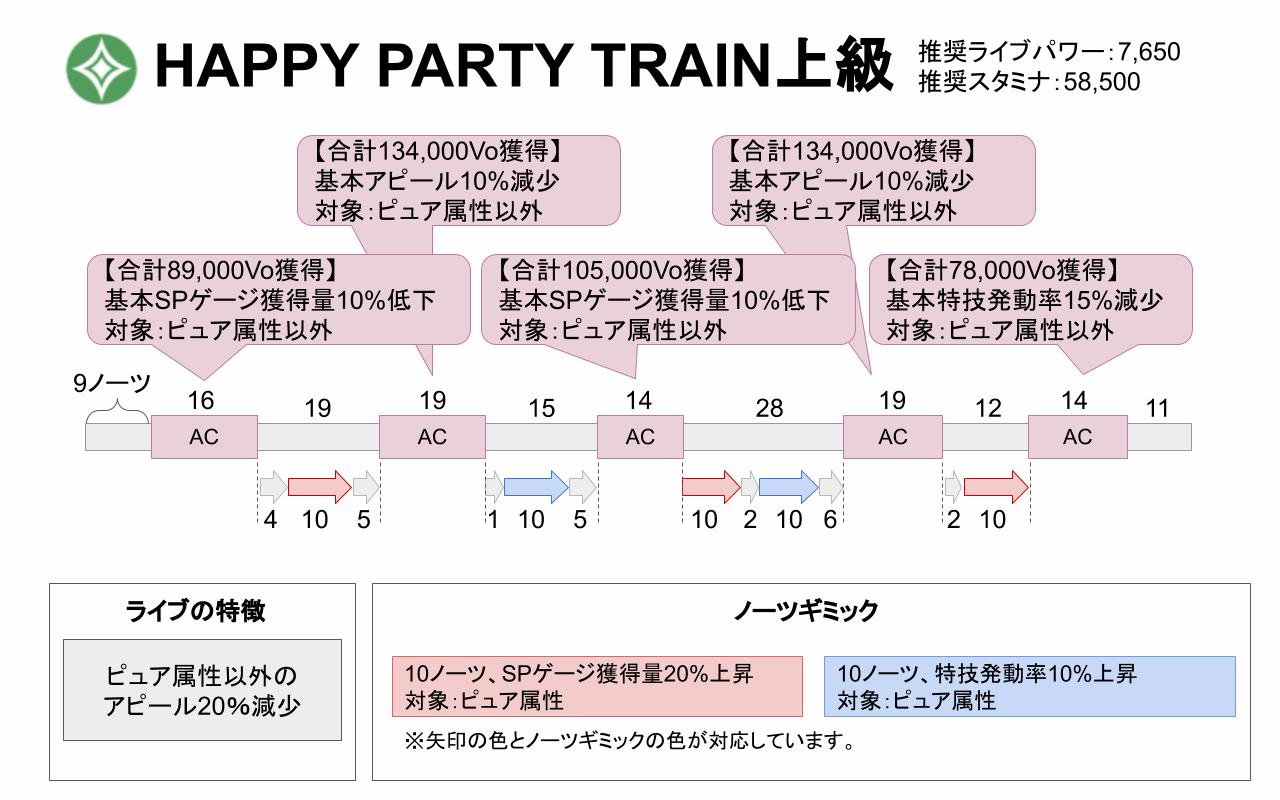 【スクスタ】HAPPY PARTY TRAIN上級攻略情報まとめ
