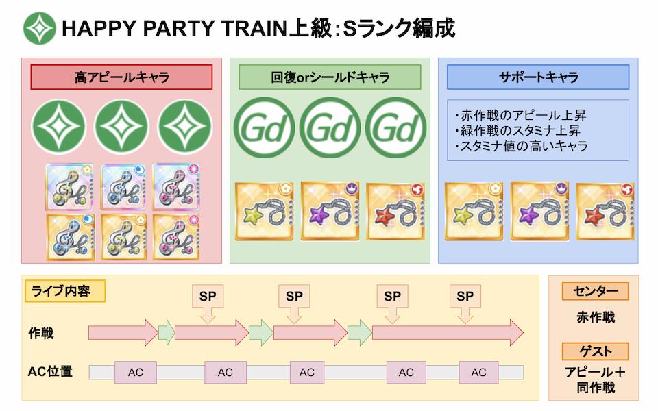 【スクスタ】HAPPY PARTY TRAIN上級Sランクおすすめ編成