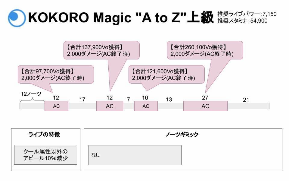 """【スクスタ】KOKORO Magic """"A to Z""""上級攻略情報まとめ"""