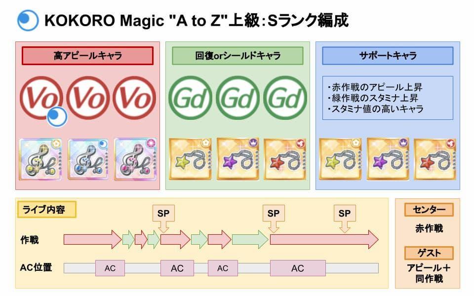 """【スクスタ】KOKORO Magic """"A to Z""""上級Sランクおすすめ編成"""