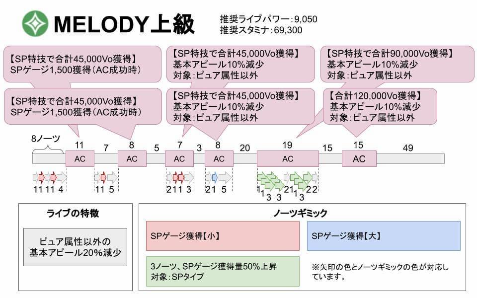 【スクスタ】MELODY上級攻略情報まとめ