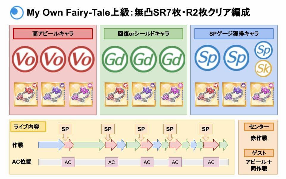 【スクスタ】My Own Fairy-Tale上級クリアおすすめ編成