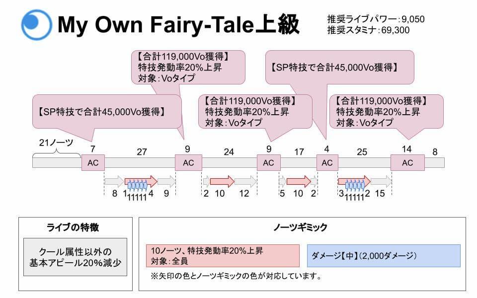 【スクスタ】My Own Fairy-Tale上級攻略情報まとめ
