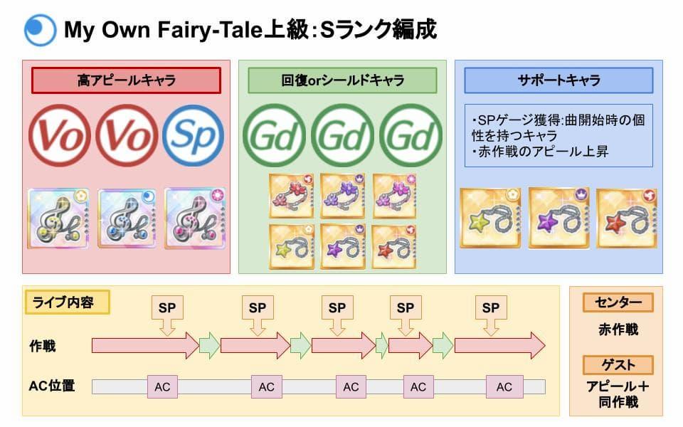 【スクスタ】My Own Fairy-Tale上級Sランクおすすめ編成