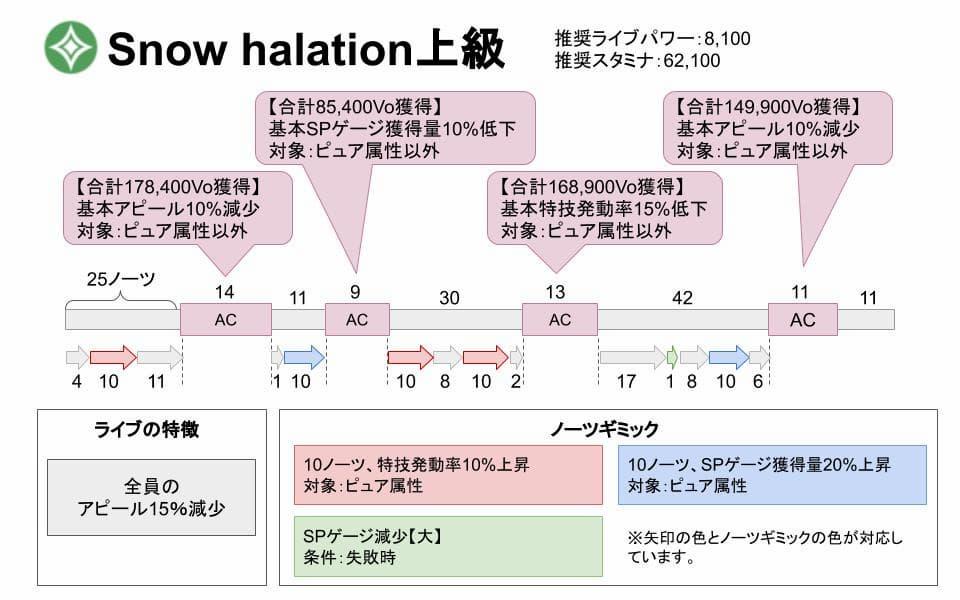 【スクスタ】Snow halation上級攻略情報まとめ