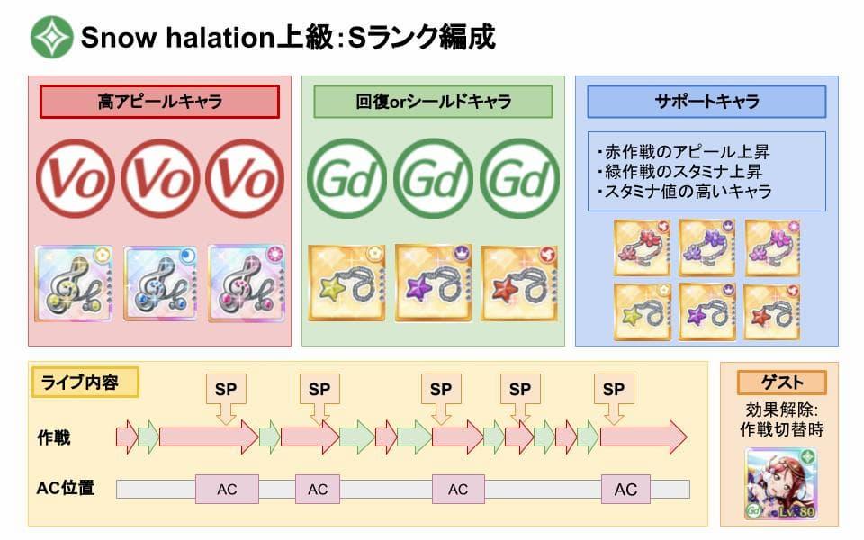 【スクスタ】Snow halation上級Sランクおすすめ編成