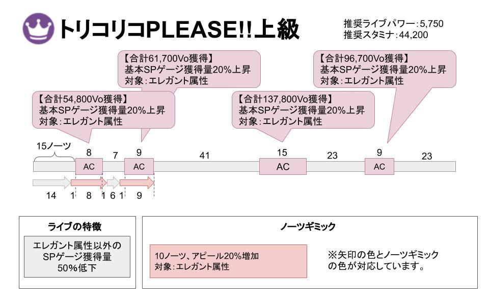 【スクスタ】トリコリコPLEASE!!上級攻略情報まとめ