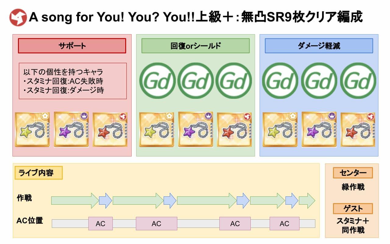 【スクスタ】A song for You! You? You!!上級+クリアおすすめ編成
