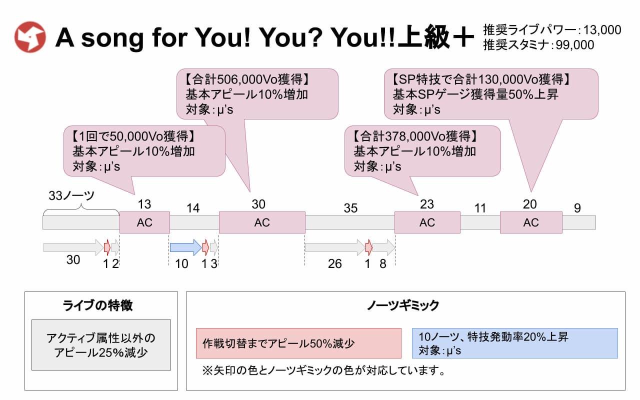 【スクスタ】A song for You! You? You!!上級+攻略情報まとめ