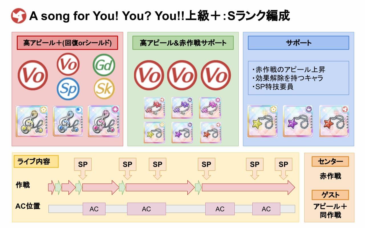 【スクスタ】A song for You! You? You!!上級+Sランクおすすめ編成