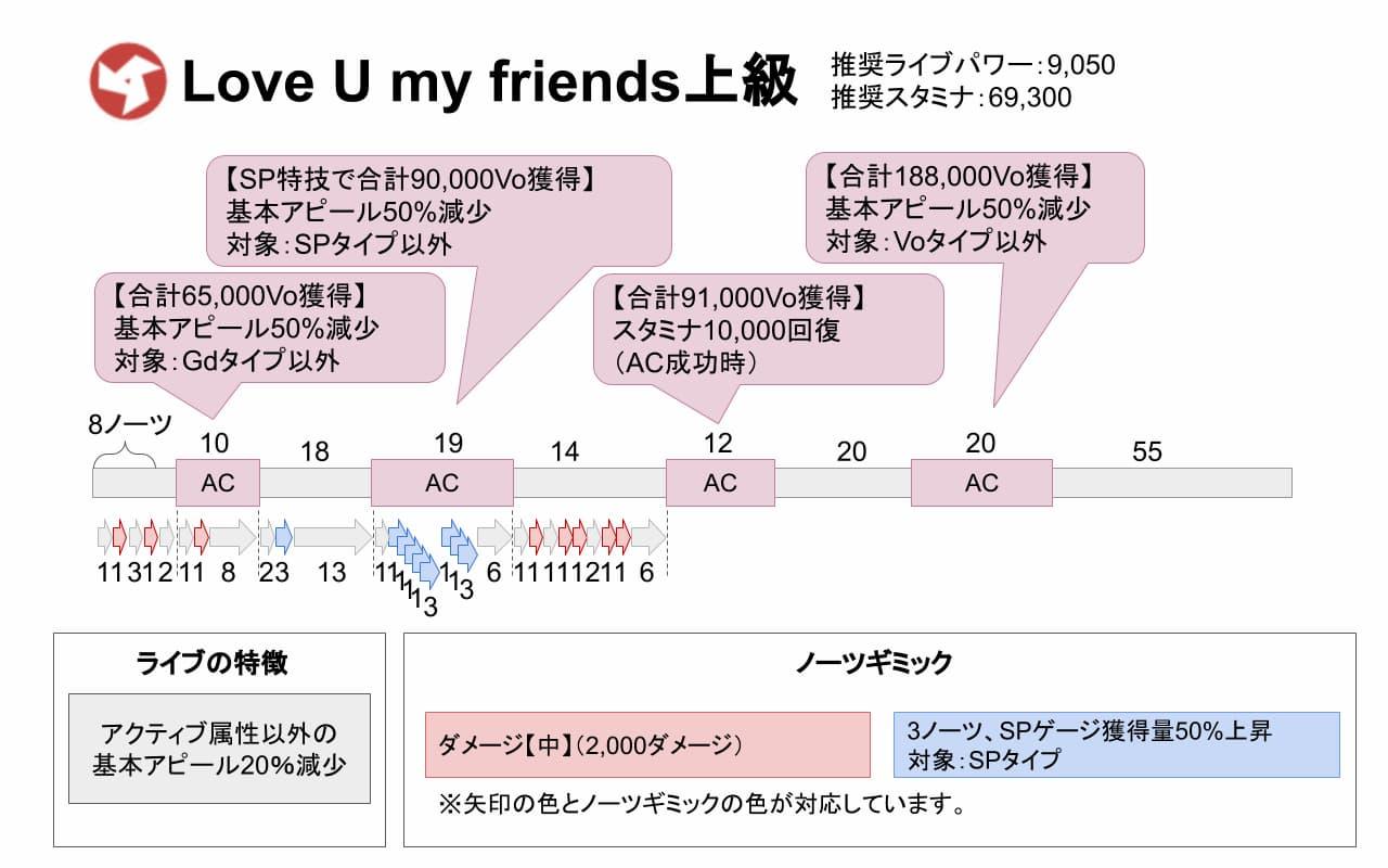 【スクスタ】Love U my friends上級攻略情報まとめ