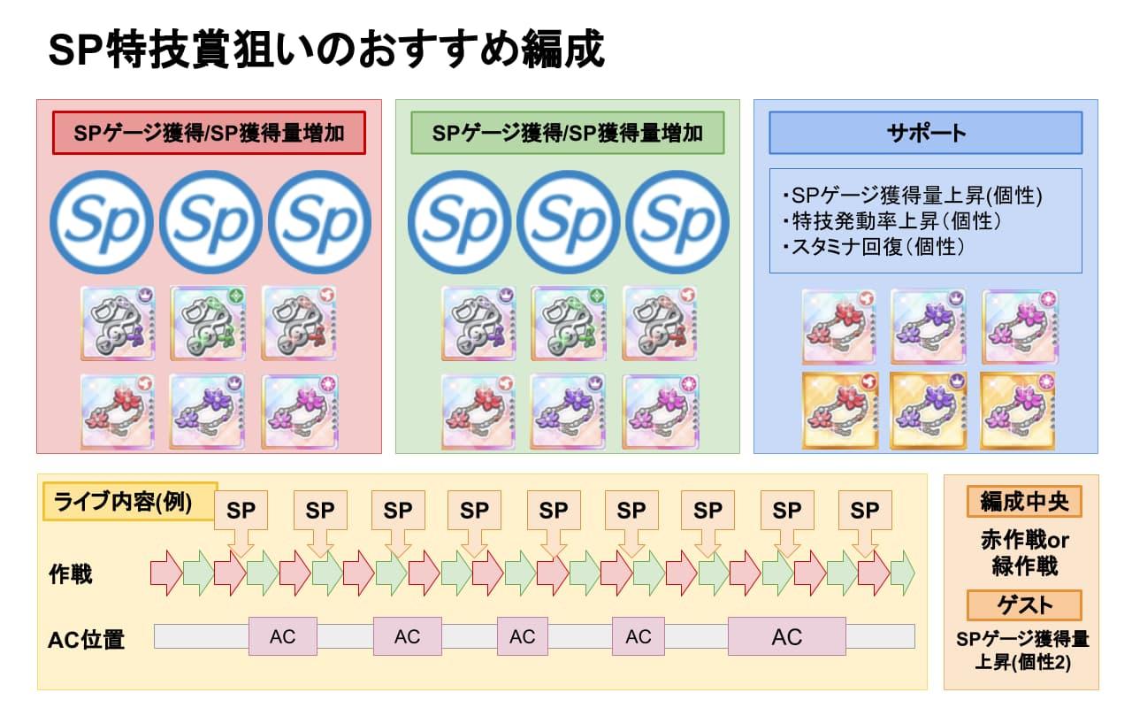 【スクスタ】ビッグライブSP特技賞おすすめ編成