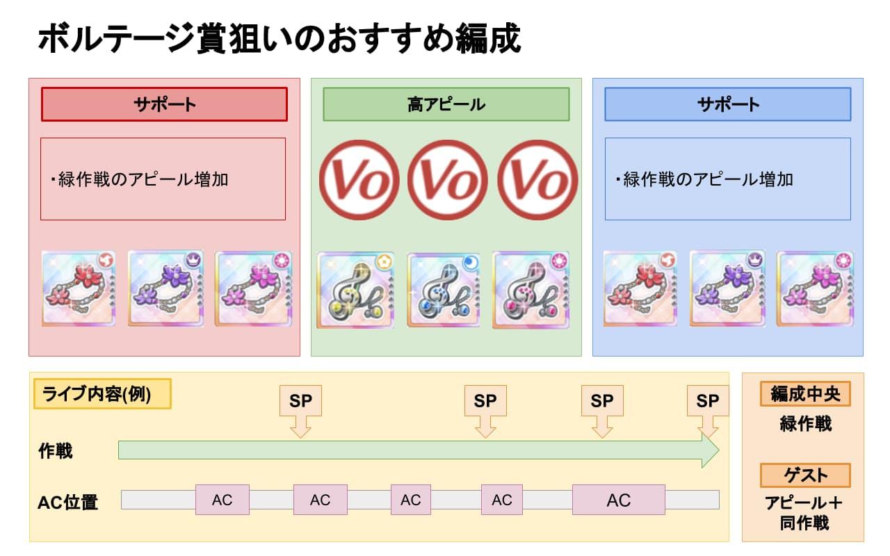 【スクスタ】ビッグライブボルテージ賞おすすめ編成