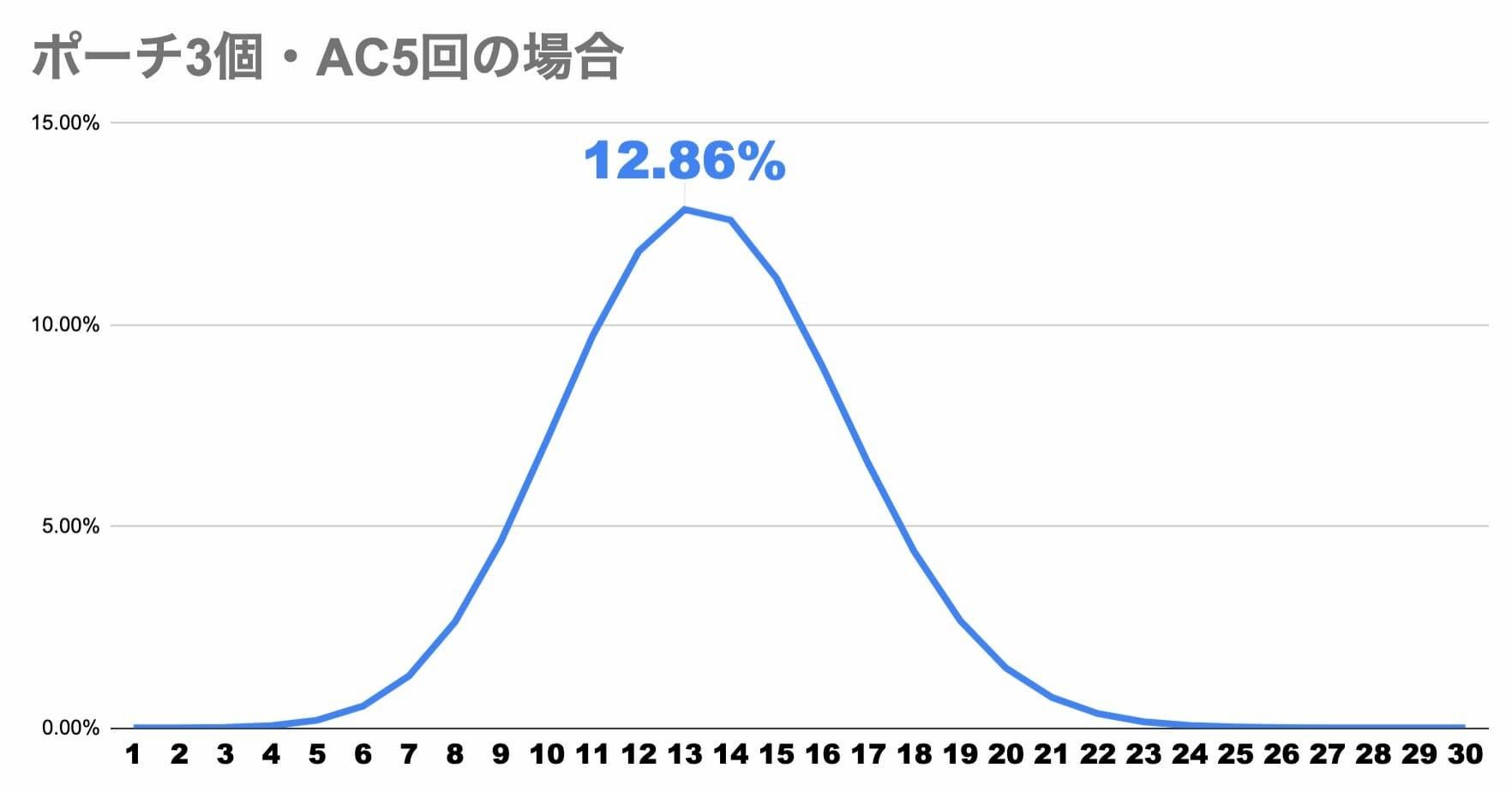 【スクスタ】ポーチの発動確率計算