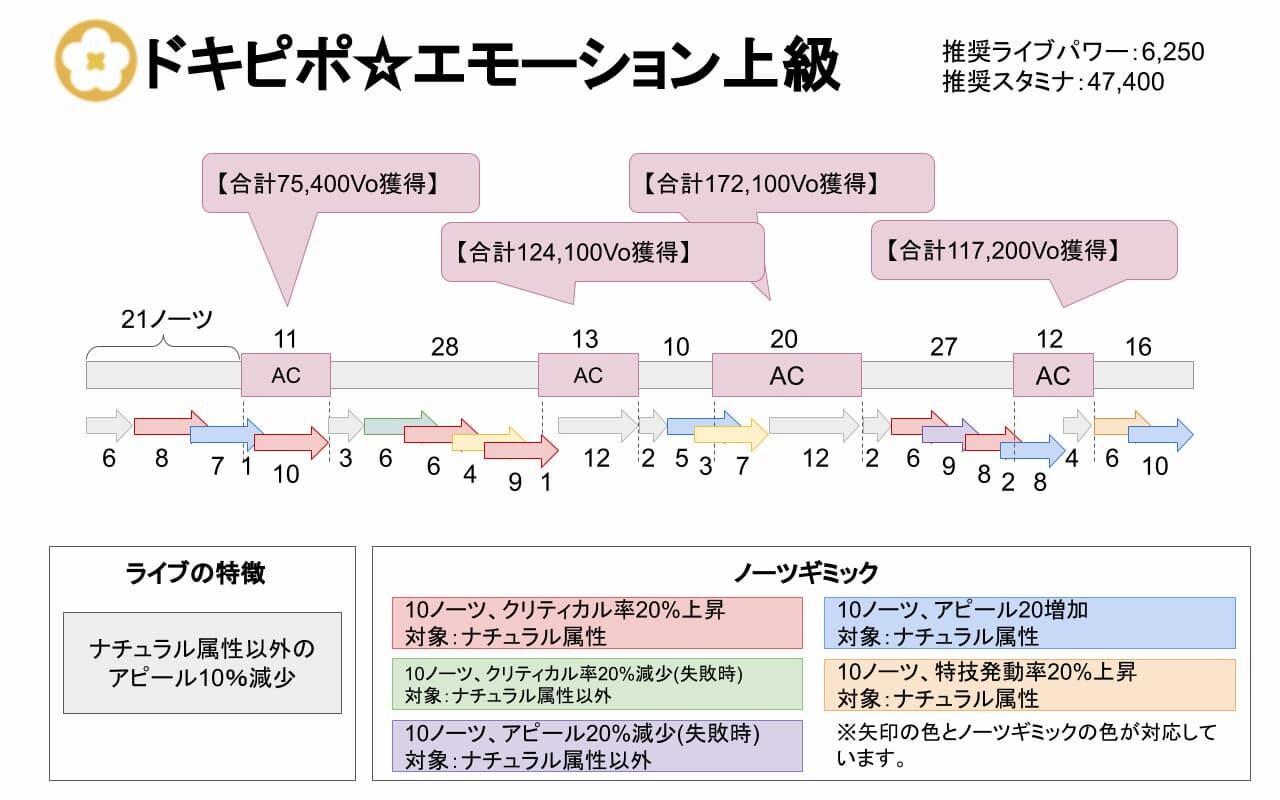 【スクスタ】ドキピポ☆エモーション上級攻略情報まとめ