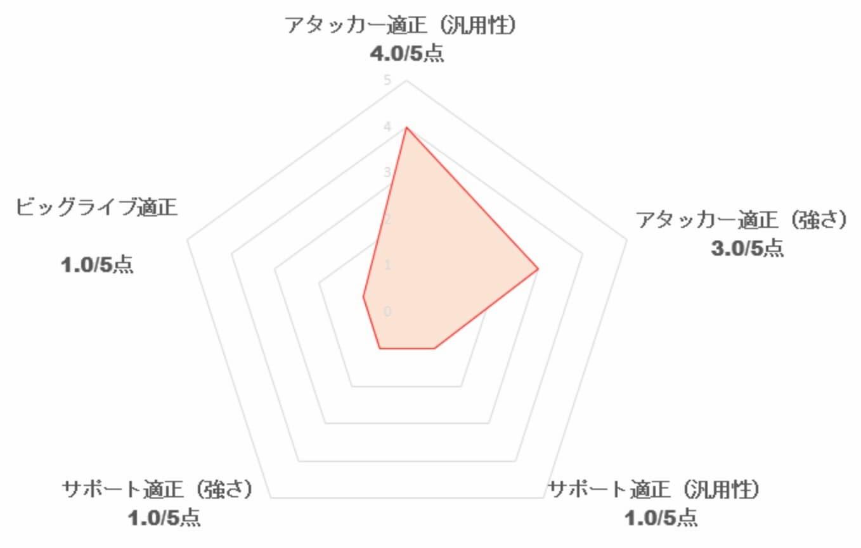 【スクスタ】[カラフルスプラッシュ]小原鞠莉の評価