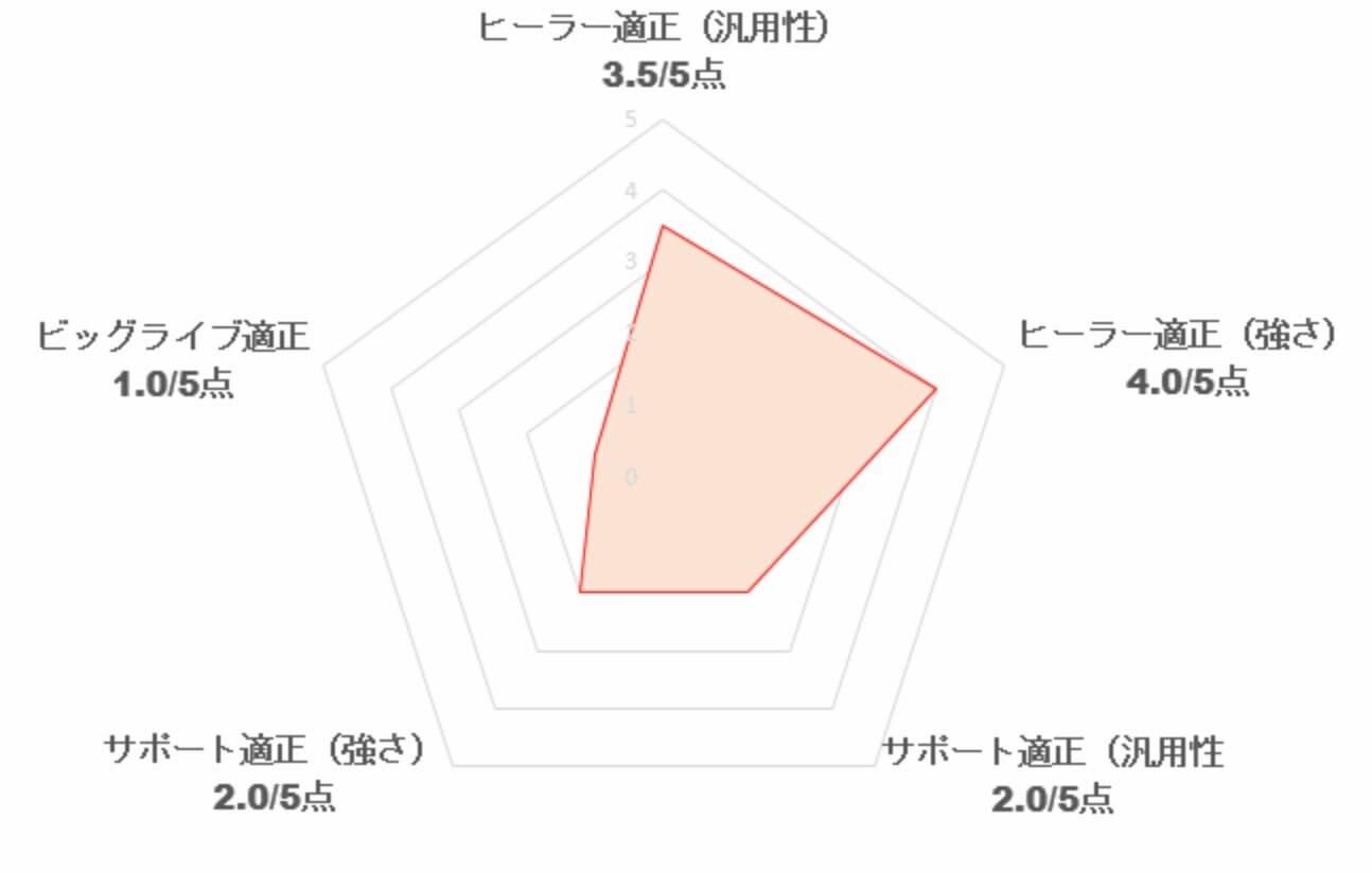 【スクスタ】[熱烈歓迎☆チャイにゃメイド]星空凛の性能評価