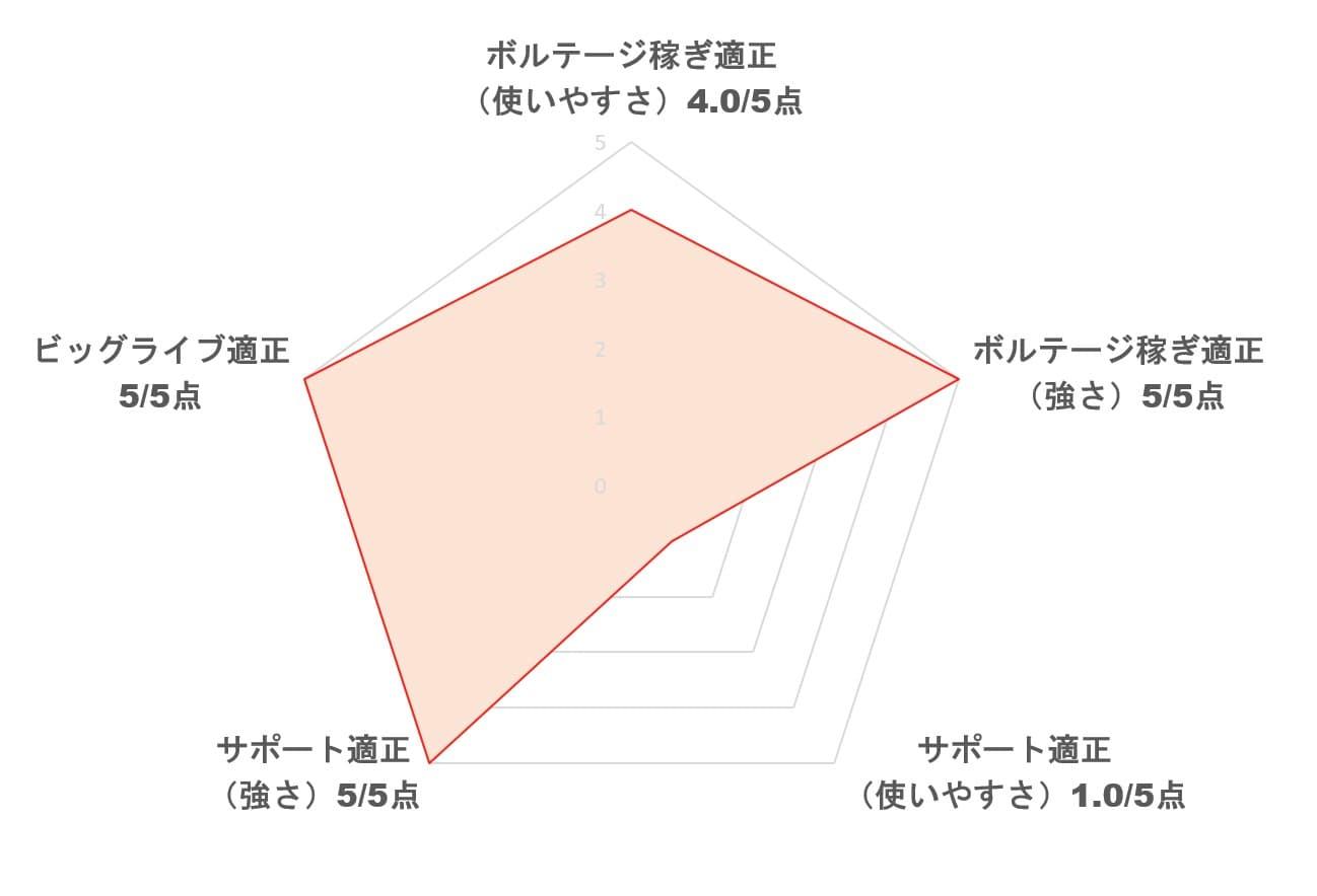 【スクスタ】[ハートビート★スクールガール]宮下愛の性能評価