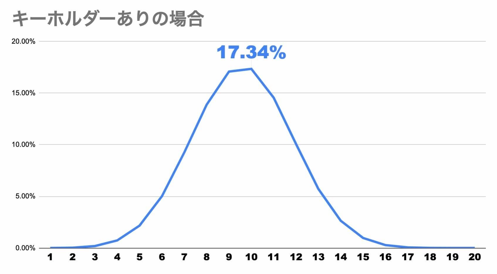【スクスタ】キーホルダーありの確率計算