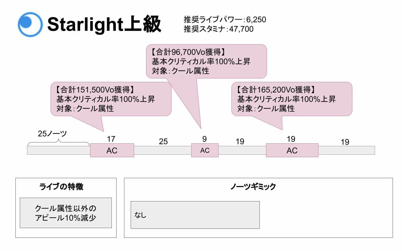 【スクスタ】Starlight上級攻略情報まとめ