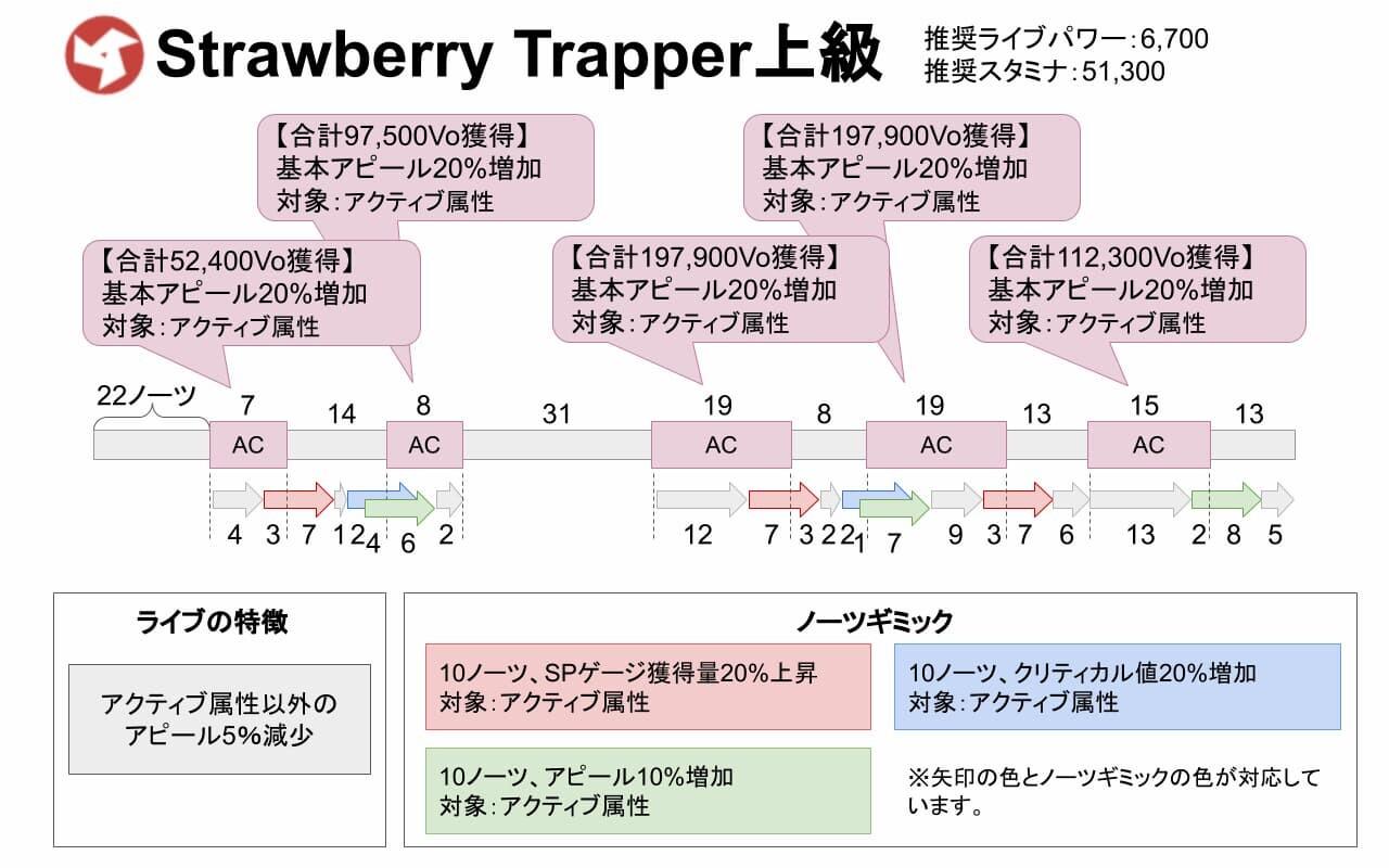 【スクスタ】Strawberry Trapper上級攻略情報まとめ