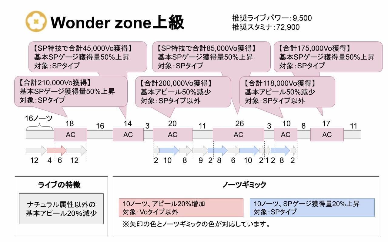 【スクスタ】Wonder zone上級攻略情報まとめ