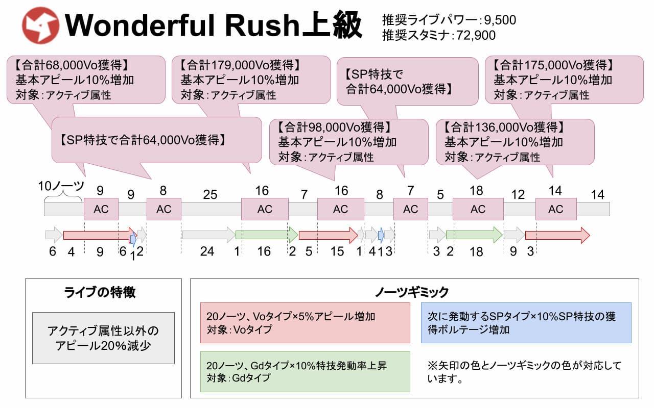 【スクスタ】Wonderful Rush上級攻略情報まとめ