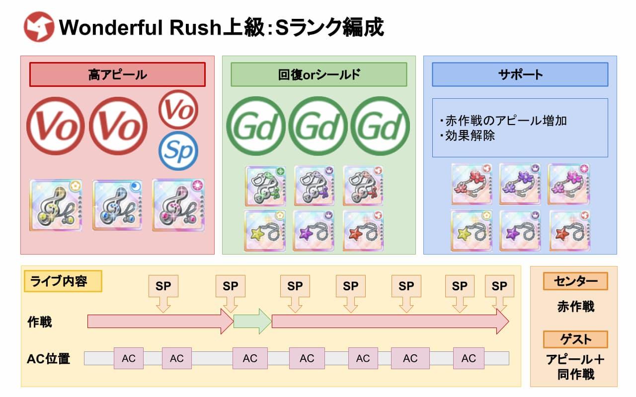 【スクスタ】Wonderful Rush上級Sランクおすすめ編成