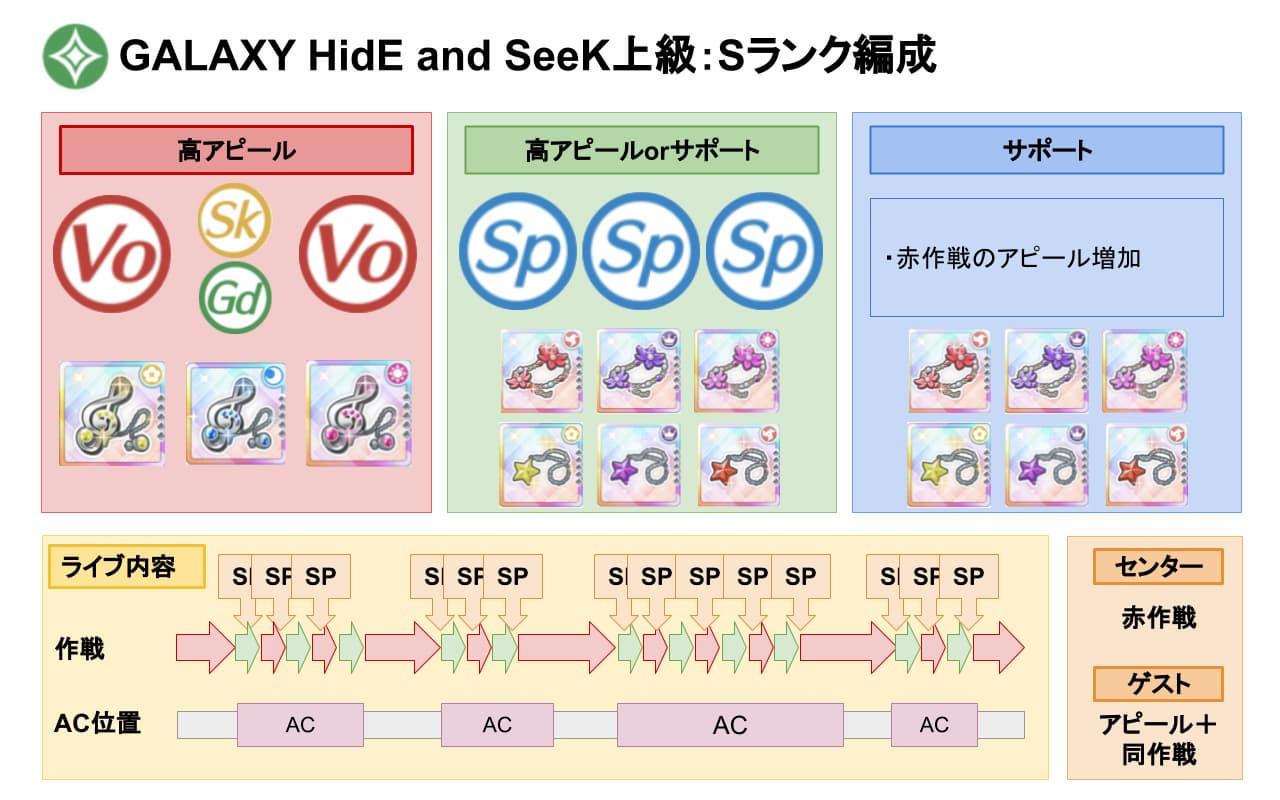 【スクスタ】GALAXY HidE and SeeK上級Sランクおすすめ編成
